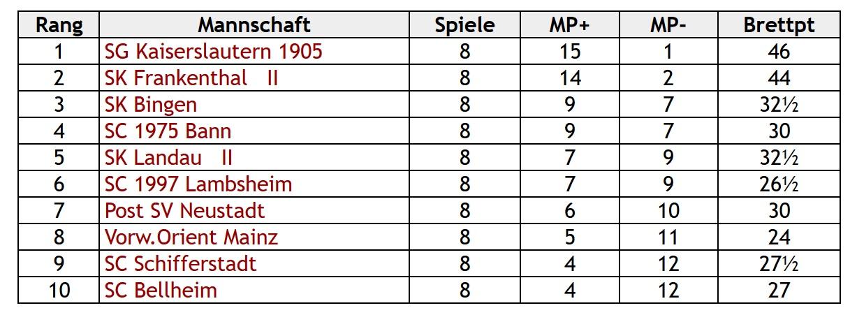 2. Rheinland Pfalz Liga Süd